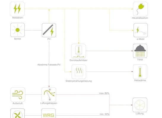 Energieflussdiagramm
