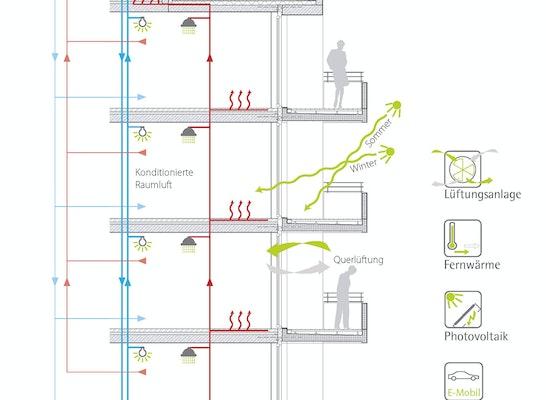 Gebäudeschnitt mit energetischen Effekten an der Fassade