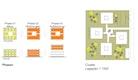 Phasen - Cluster - Quartier
