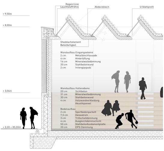 Fassadenschnitt des Gebäudes