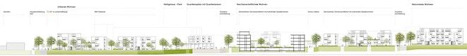 Vertiefungsbereich Quartiersmitte Schnitt/Ansicht Nord-Süd